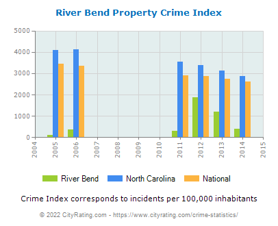 River Bend Property Crime vs. State and National Per Capita