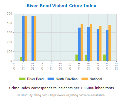 River Bend Violent Crime vs. State and National Per Capita