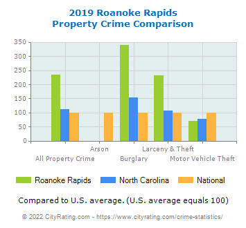 Roanoke Rapids Property Crime vs. State and National Comparison