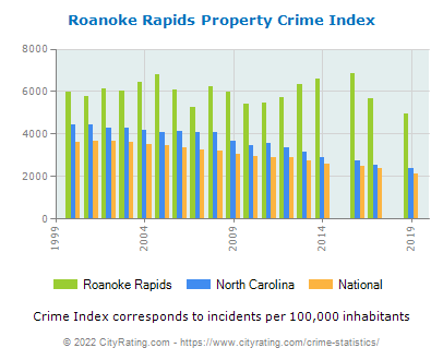 Roanoke Rapids Property Crime vs. State and National Per Capita