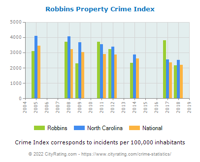 Robbins Property Crime vs. State and National Per Capita