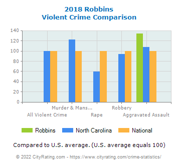 Robbins Violent Crime vs. State and National Comparison