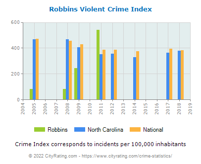 Robbins Violent Crime vs. State and National Per Capita