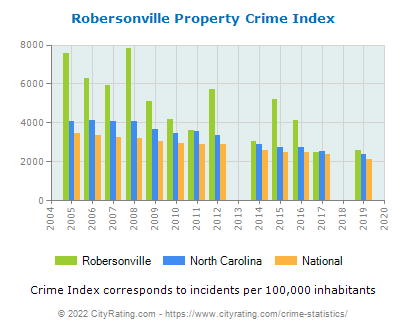Robersonville Property Crime vs. State and National Per Capita