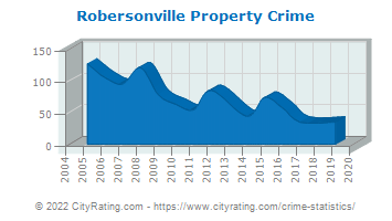 Robersonville Property Crime