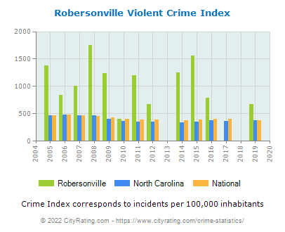 Robersonville Violent Crime vs. State and National Per Capita