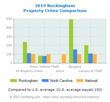 Rockingham Property Crime vs. State and National Comparison