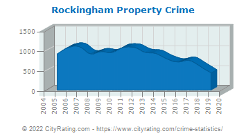 Rockingham Property Crime