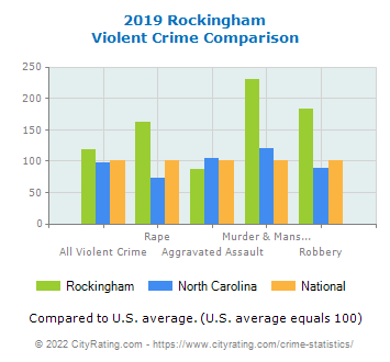 Rockingham Violent Crime vs. State and National Comparison