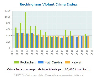 Rockingham Violent Crime vs. State and National Per Capita