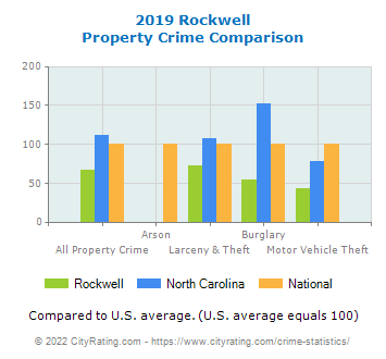 Rockwell Property Crime vs. State and National Comparison