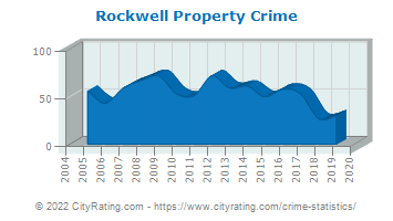 Rockwell Property Crime