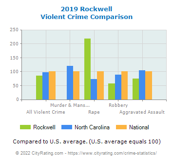 Rockwell Violent Crime vs. State and National Comparison