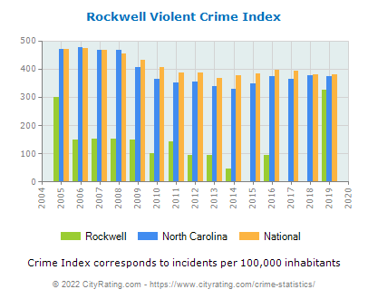 Rockwell Violent Crime vs. State and National Per Capita