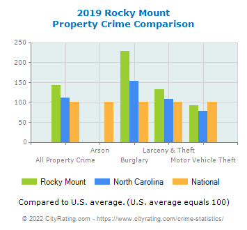 Rocky Mount Property Crime vs. State and National Comparison