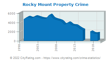 Rocky Mount Property Crime