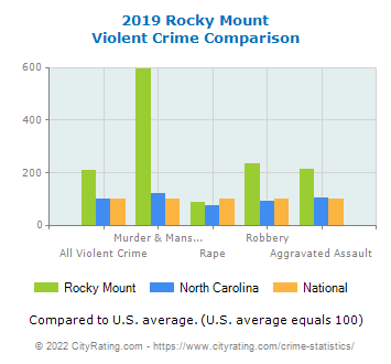 Rocky Mount Violent Crime vs. State and National Comparison