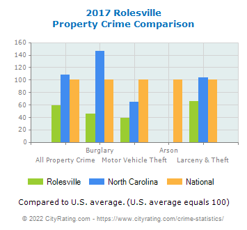 Rolesville Property Crime vs. State and National Comparison