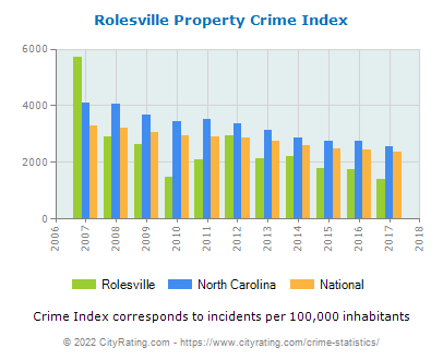 Rolesville Property Crime vs. State and National Per Capita
