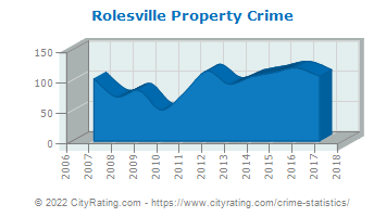 Rolesville Property Crime