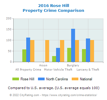 Rose Hill Property Crime vs. State and National Comparison