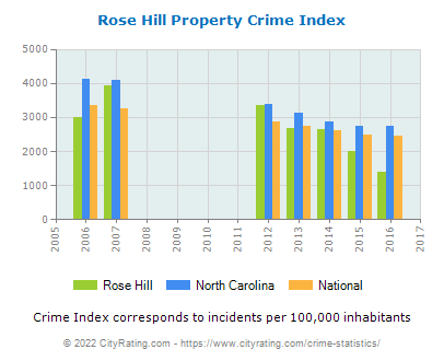 Rose Hill Property Crime vs. State and National Per Capita