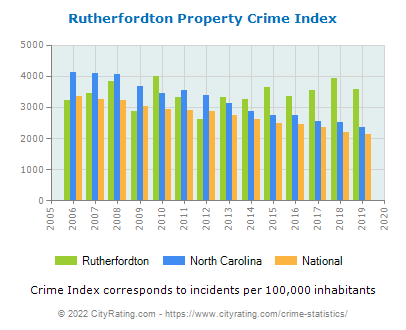 Rutherfordton Property Crime vs. State and National Per Capita