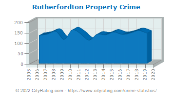Rutherfordton Property Crime