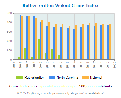 Rutherfordton Violent Crime vs. State and National Per Capita