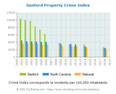 Sanford Property Crime vs. State and National Per Capita