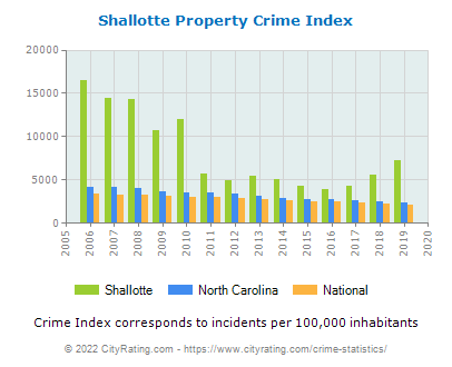 Shallotte Property Crime vs. State and National Per Capita
