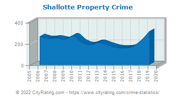 Shallotte Property Crime