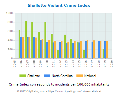 Shallotte Violent Crime vs. State and National Per Capita