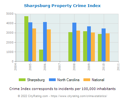 Sharpsburg Property Crime vs. State and National Per Capita