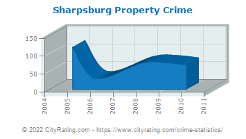 Sharpsburg Property Crime