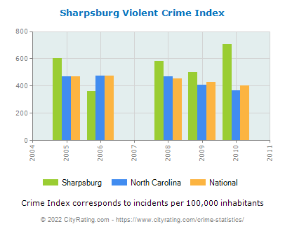 Sharpsburg Violent Crime vs. State and National Per Capita