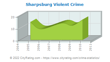 Sharpsburg Violent Crime