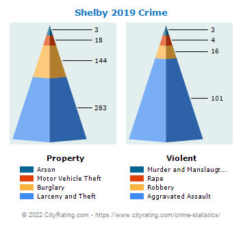 Shelby Crime 2019