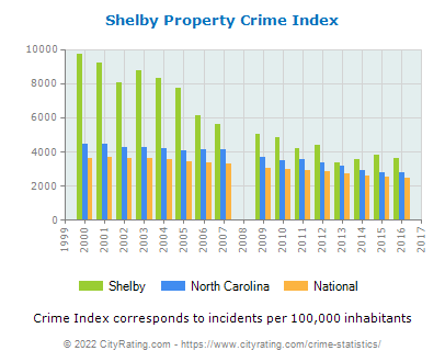Shelby Property Crime vs. State and National Per Capita