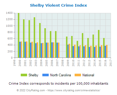 Shelby Violent Crime vs. State and National Per Capita