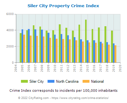 Siler City Property Crime vs. State and National Per Capita