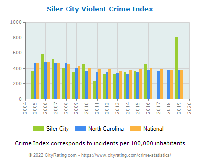 Siler City Violent Crime vs. State and National Per Capita