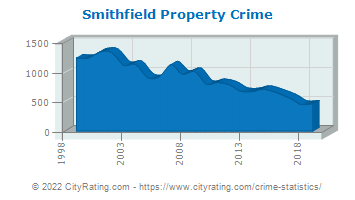 Smithfield Property Crime
