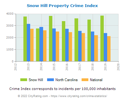 Snow Hill Property Crime vs. State and National Per Capita