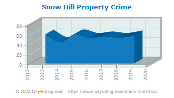 Snow Hill Property Crime