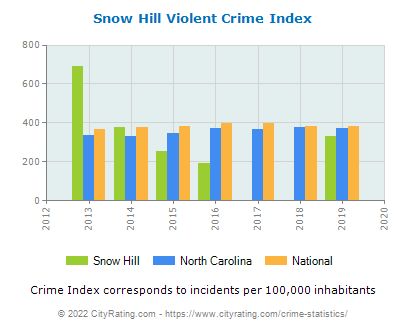 Snow Hill Violent Crime vs. State and National Per Capita