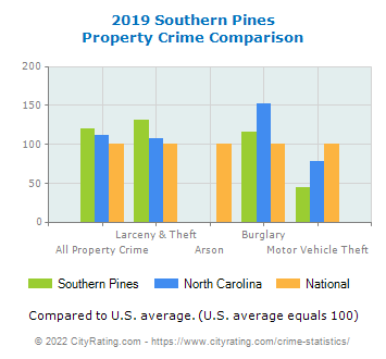 Southern Pines Property Crime vs. State and National Comparison