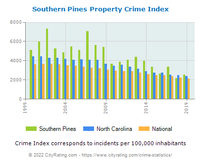 Southern Pines Property Crime vs. State and National Per Capita