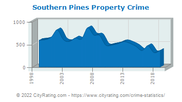 Southern Pines Property Crime