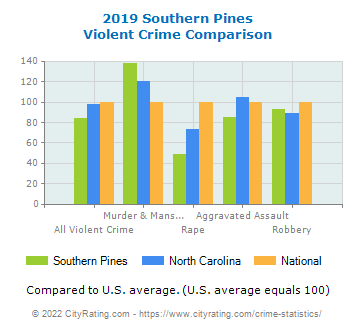 Southern Pines Violent Crime vs. State and National Comparison